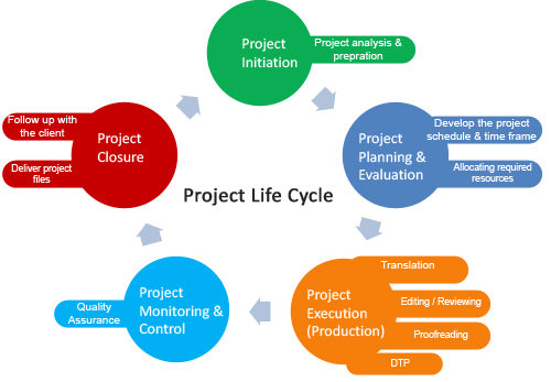 project cycle Project life cycle a life cycle defines the inter-related phases of a project, programme or portfolio and provides a structure for governing the progression of the work.